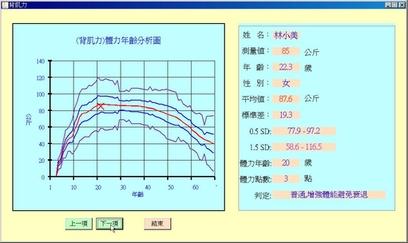 (背肌力)體力年齡分析圖
